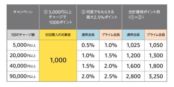 Amazonギフト券 キャンペーン プライム会員はもっとお得に買い物ができる(0.5%差がある)