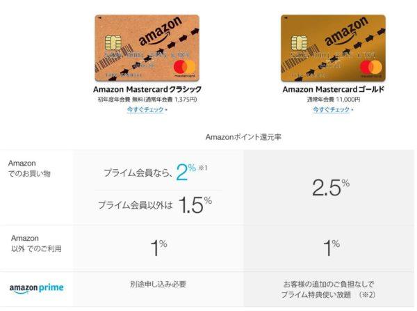 AmazonMasterCardはクラシックのほうが年会費が安いためお得。初年度年会費は無料