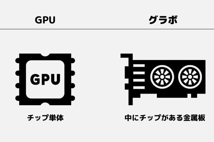 GPUとグラフィックボード(グラボ)は違う。GPUはチップ単体の事を指し、映像処理の計算を行う。一方、グラボはチップが中に入った金属の板。冷却ファンやメモリが内蔵されている
