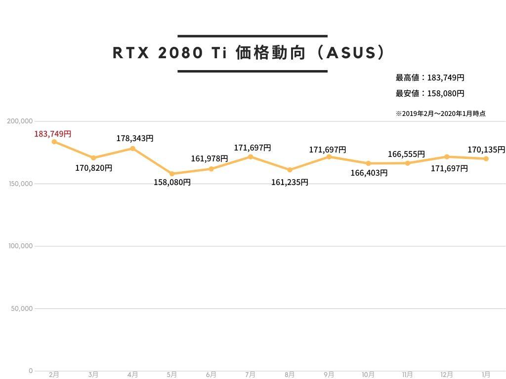 ASUS NVIDIA RTX2080Ti 搭載 トリプルファンモデル 11GB ROG-STRIX-RTX2080TI-O11G-GAMINGの価格動向。2019年2月が最も高く、5月が最も安い。
