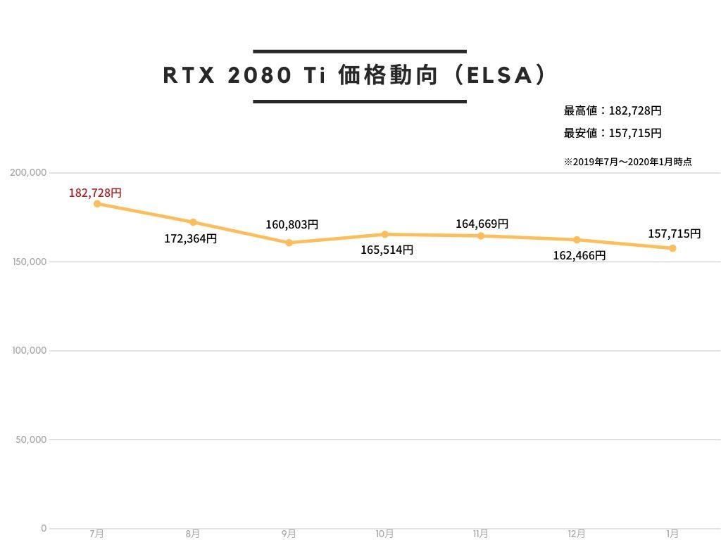 ELSA エルザ GeForce RTX 2080 Ti ERAZOR GAMING グラフィックスボード VD7041 GD2080-11GERTES2のAmazon価格動向。2019年7月が最も高く、2020年1月が最も安い。