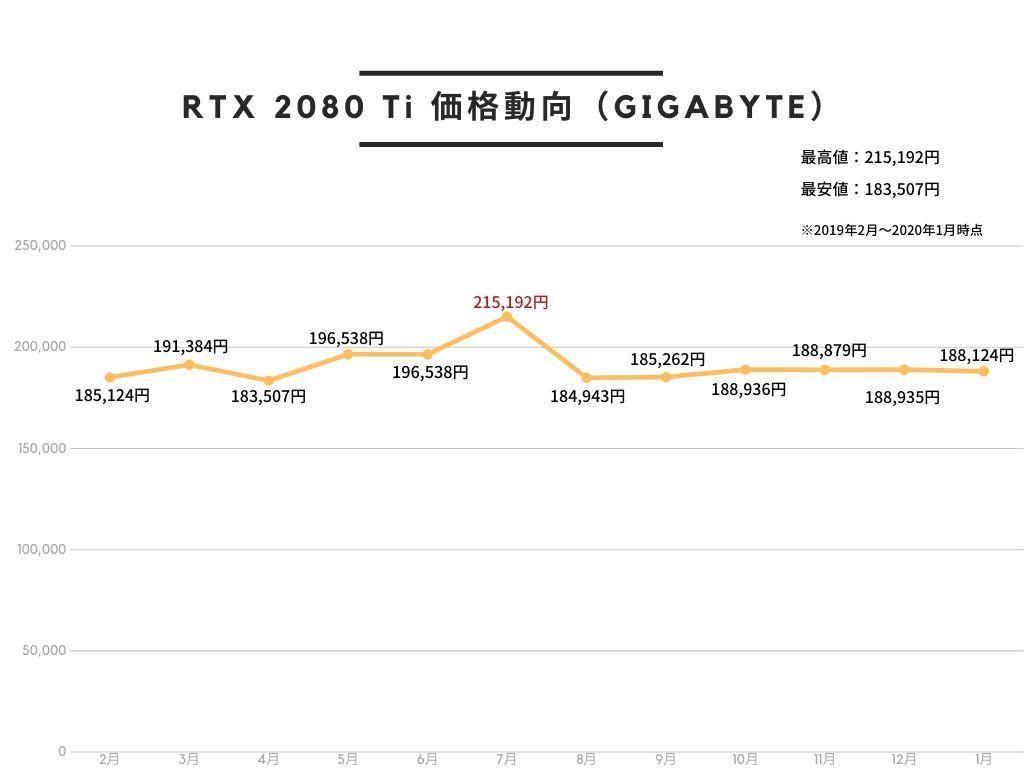 GIGABYTE NVIDIA GeForce RTX 2080Ti 搭載 グラフィックボード 11GB AOURUSシリーズ 水冷ブロックモデル GV-N208TAORUS X WB-11GCの価格動向。2019年7月が最も高く、4月が最も安い。