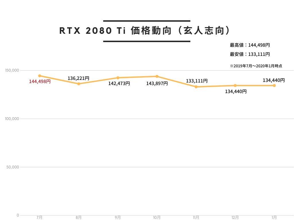 玄人志向 NVIDIA GeForce RTX 2080Ti 搭載 グラフィックボード 11GB トリプルファン GALAKURO GAMINGシリーズ GG-RTX2080Ti-E11GB/TPのAmazon価格動向。2019年7月が最も高く、2019年11月が最も安い。