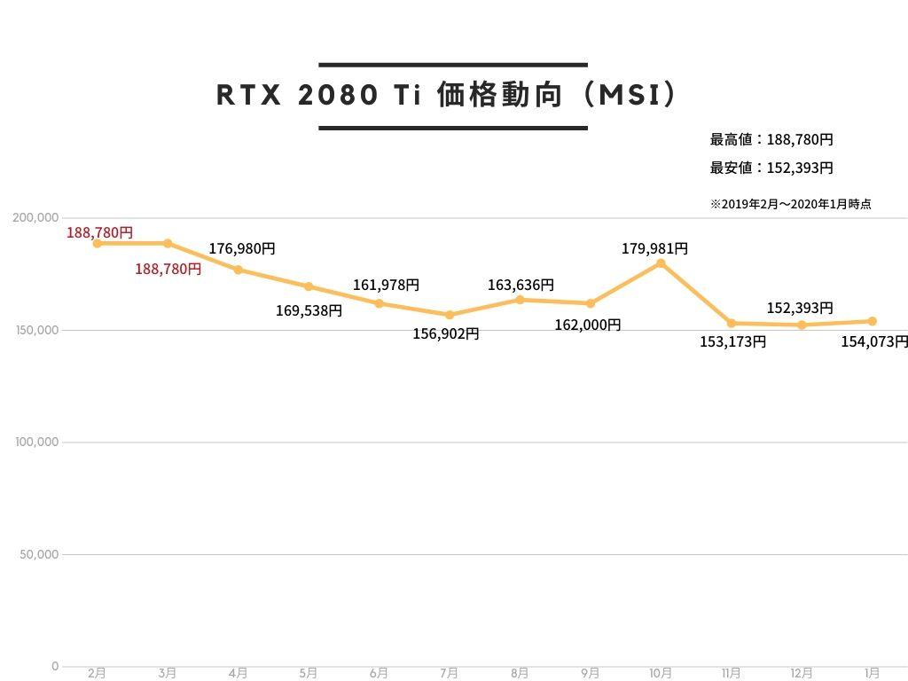 MSI GeForce RTX 2080 Ti GAMING X TRIO グラフィックスボード VD6722の価格動向。2019年2~3月が最も値段が高く、2019年11月が最も安い