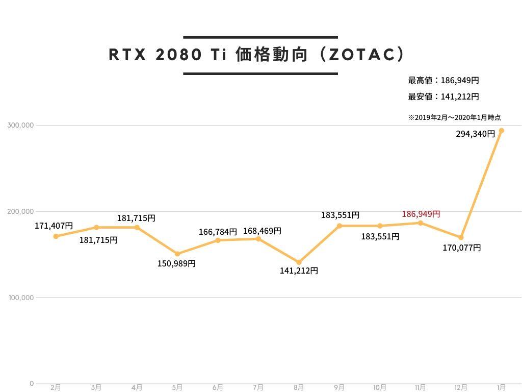 ZOTAC GAMING GeForce RTX 2080 Ti AMP Edition グラフィックスボード VD6718 ZTRTX2080Ti-11GGD6AMPのAmazon価格動向。2019年3月が最も高く、8~10月が最も安い。