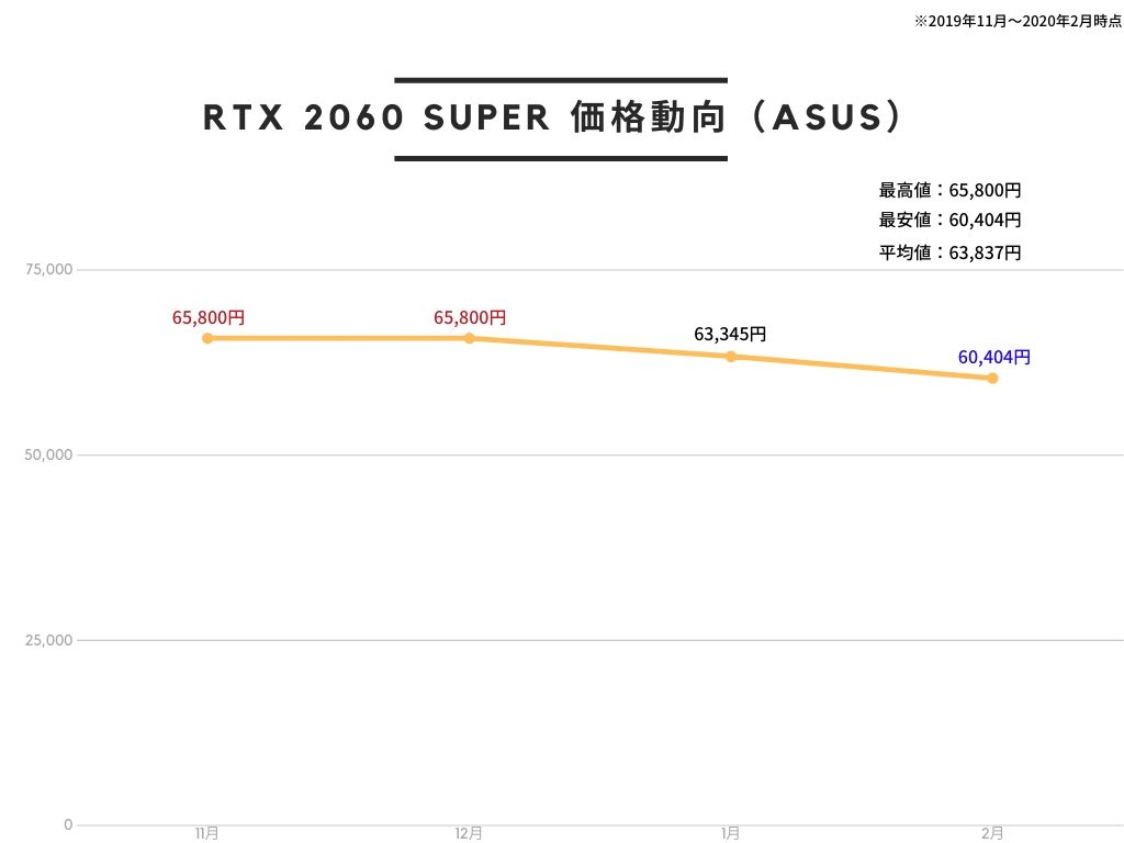 ASUS NVIDIA GEFORCE RTX 2060 SUPER 搭載 トリプルファンモデル 8G ROG-STRIX-RTX2060S-O8G-EVO-GAMINGの価格推移