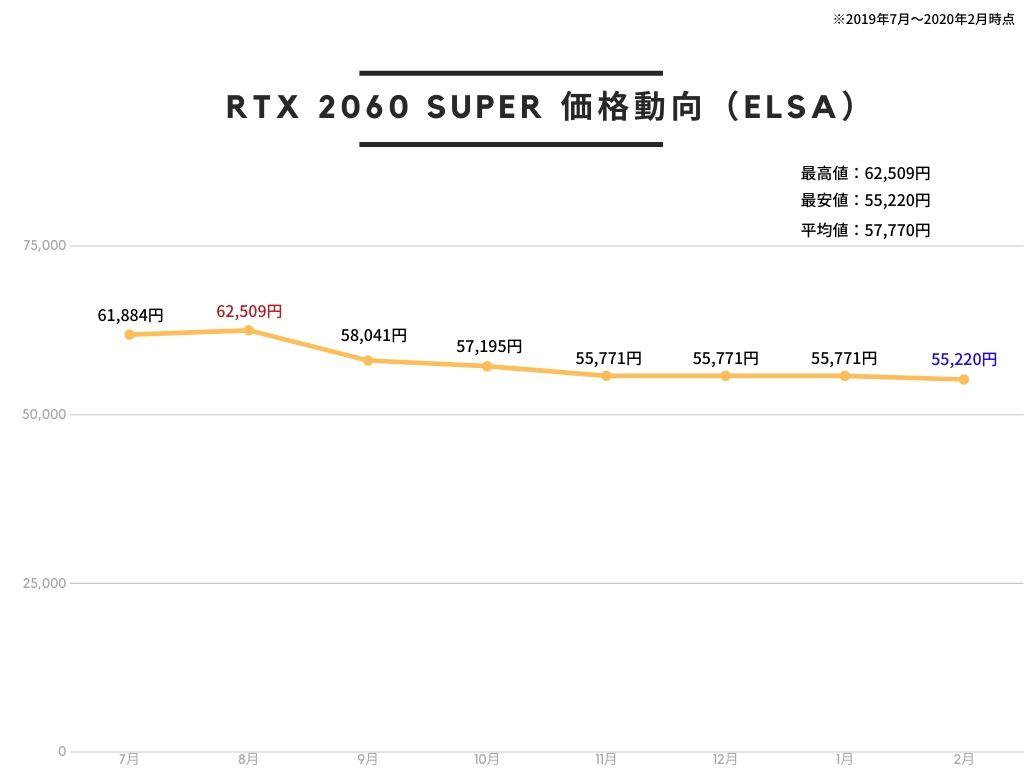 ELSA エルザ GeForce RTX 2060 Super S.A.C グラフィックスボード VD7029 GD2060-8GERSSの価格推移