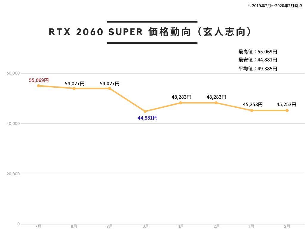 玄人志向 NVIDIA GeForce RTX 2060 SUPER 搭載 グラフィックボード 8GB デュアルファン GALAKURO GAMINGシリーズ GG-RTX2060SP-E8GB/DFの価格推移