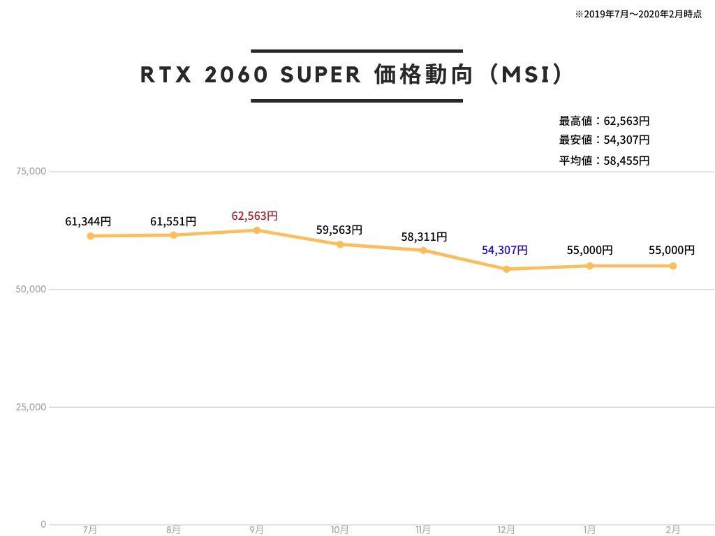 MSI GeForce RTX 2060 SUPER GAMING X グラフィックスボード VD7018の価格推移