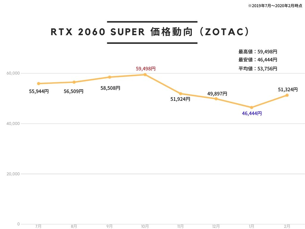 ZOTAC GAMING GeForce RTX 2060 SUPER MINI グラフィックスボード VD7006 ZT-T20610E-10Mの価格推移