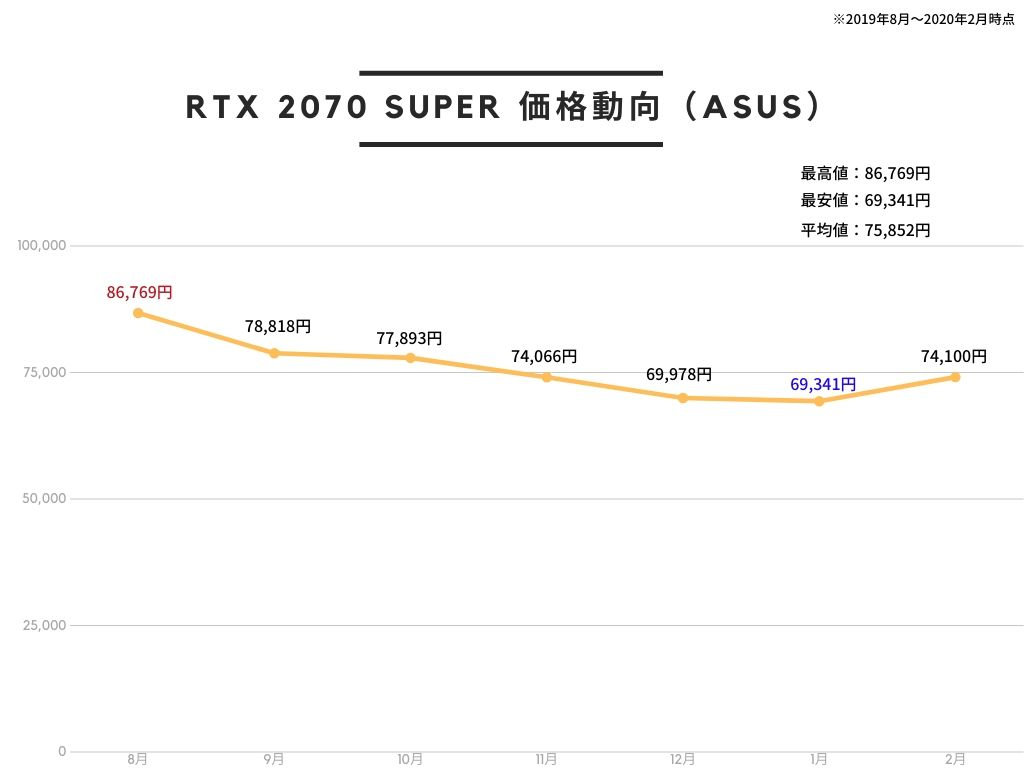 ASUS NVIDIA GEFORCE RTX 2070 SUPER 搭載 トリプルファンモデル 8G ROG-STRIX-RTX2070S-A8G-GAMINGの価格推移