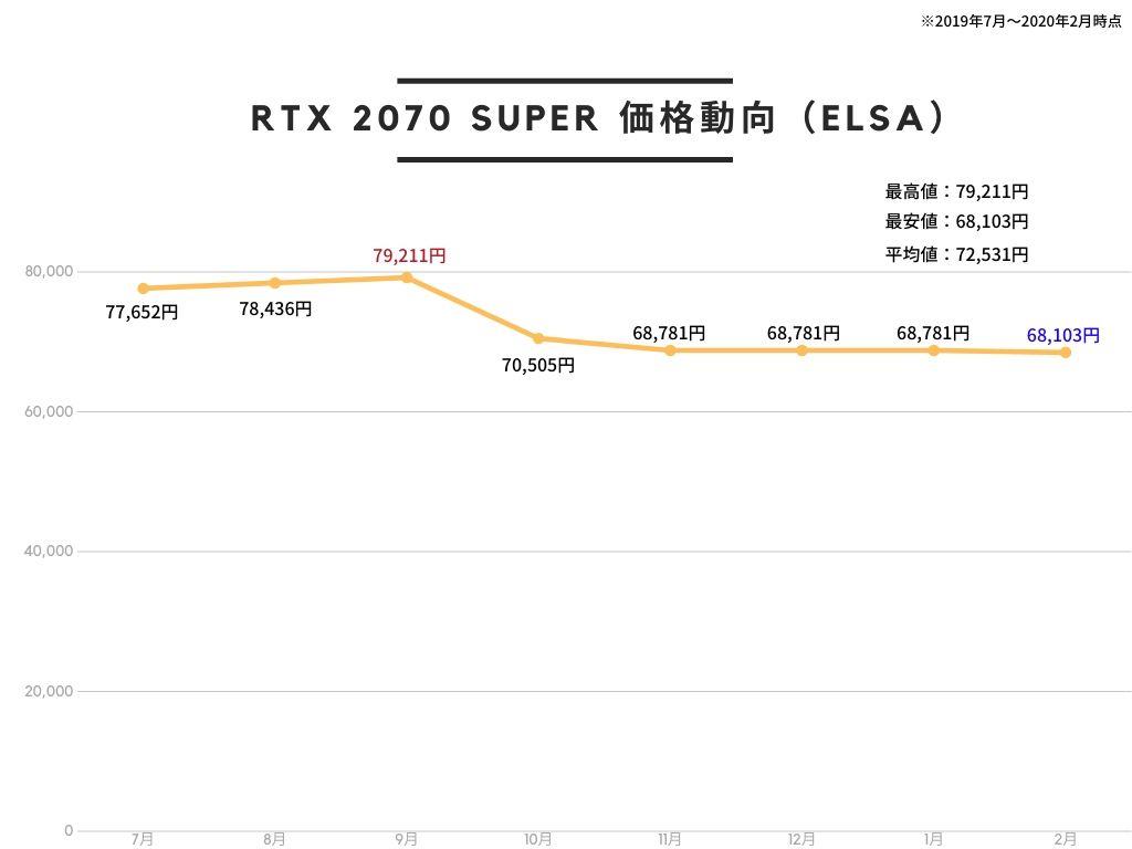 ELSA エルザ GeForce RTX 2070 Super ERAZOR GAMING グラフィックスボード VD7028 GD2070-8GERSESの価格推移