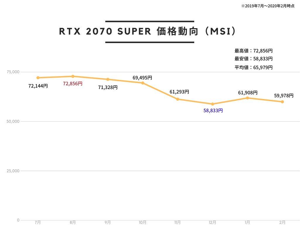 MSI GeForce RTX 2070 SUPER VENTUS OC グラフィックスボード VD7017の価格推移
