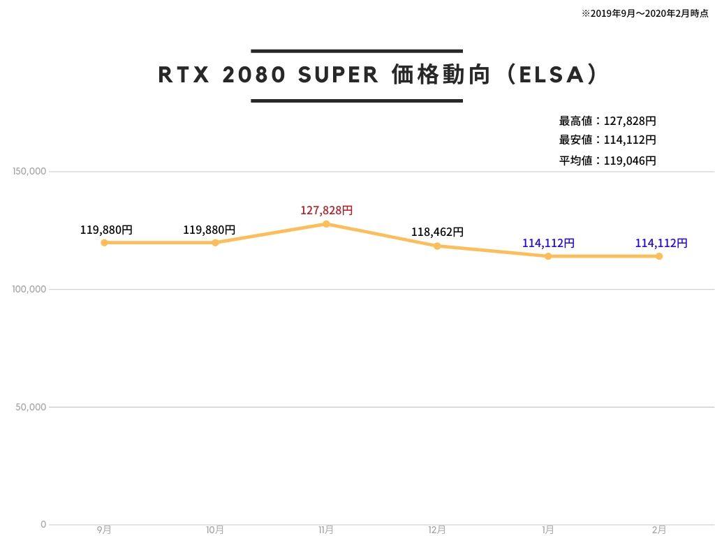 ELSA エルザ GeForce RTX 2080 Super ERAZOR GAMING グラフィックスボード VD7079 GD2080-8GERSESの価格推移