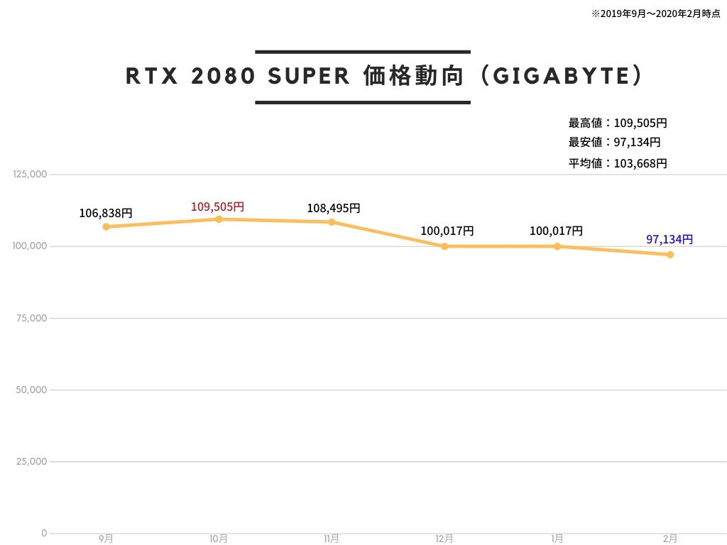 GIGABYTE NVIDIA GeForce RTX2080 Super搭載 GDDR6 8GB GV-N208STURBO-8GCの価格推移