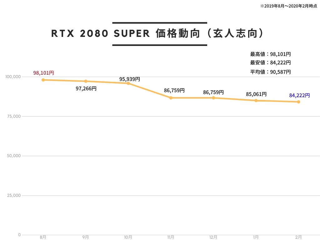玄人志向 NVIDIA GeForce RTX 2080 SUPER 搭載 グラフィックボード 8GB デュアルファン GALAKURO GAMINGシリーズ GG-RTX2080SP-E8GB/DFの価格推移