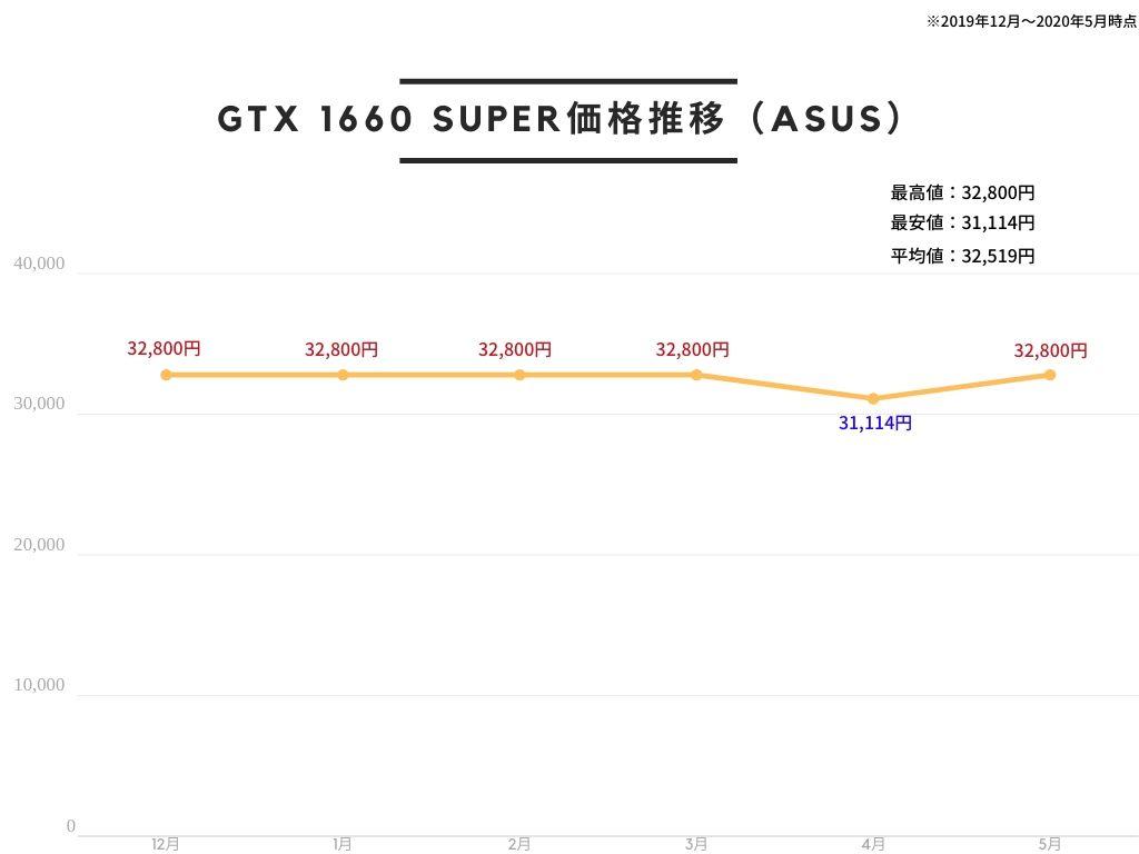 ASUS NVIDIA GeForce GTX 1660 SUPER 搭載 デュアルファンモデル 6G TUF-GTX1660S-O6G-GAMINGの価格推移