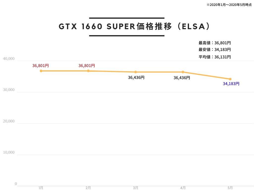 ELSA GeForce GTX 1660 Super SAC グラフィックスボード GD1660-6GERSS VD7117の価格推移