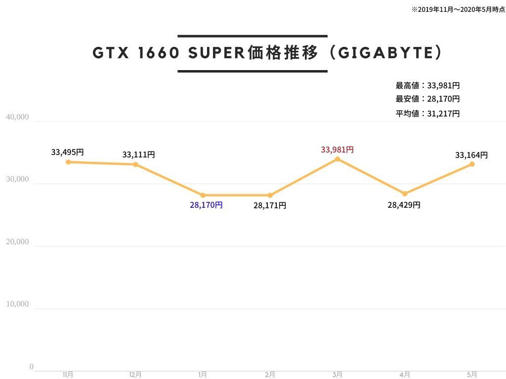 GIGABYTE NVIDIA GeForce GTX1660Super搭載グラフィックボード GDDR6 6GB 【国内正規代理店品】 GV-N166SOC-6GDの価格推移
