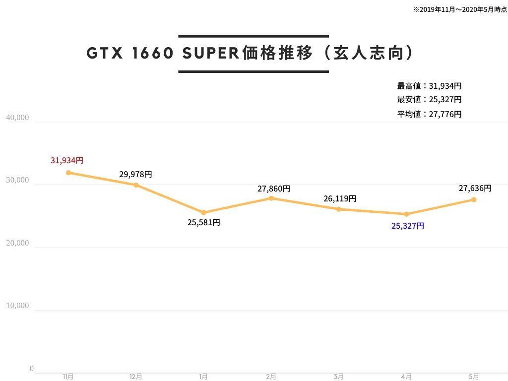 玄人志向 NVIDIA GeForce GTX 1660Super 搭載 グラフィックボード 6GB デュアルファン GALAKURO GAMINGシリーズ GG-GTX1660SP-E6GB/DF価格推移
