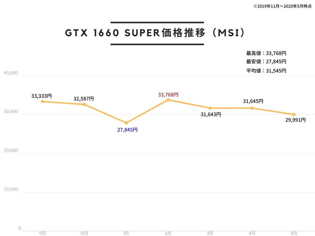 MSI GeForce GTX 1660 SUPER VENTUS XS OC グラフィックスボード VD7111の価格推移