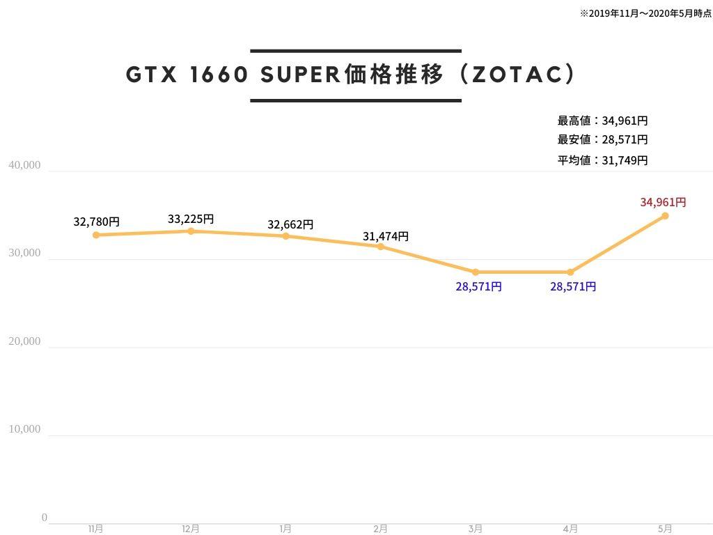 ZOTAC GAMING GeForce GTX 1660 SUPER Twin Fan グラフィックスボード ZTGTX1660S-6GBTWIN/ZT-T16620F-10L VD7109価格推移
