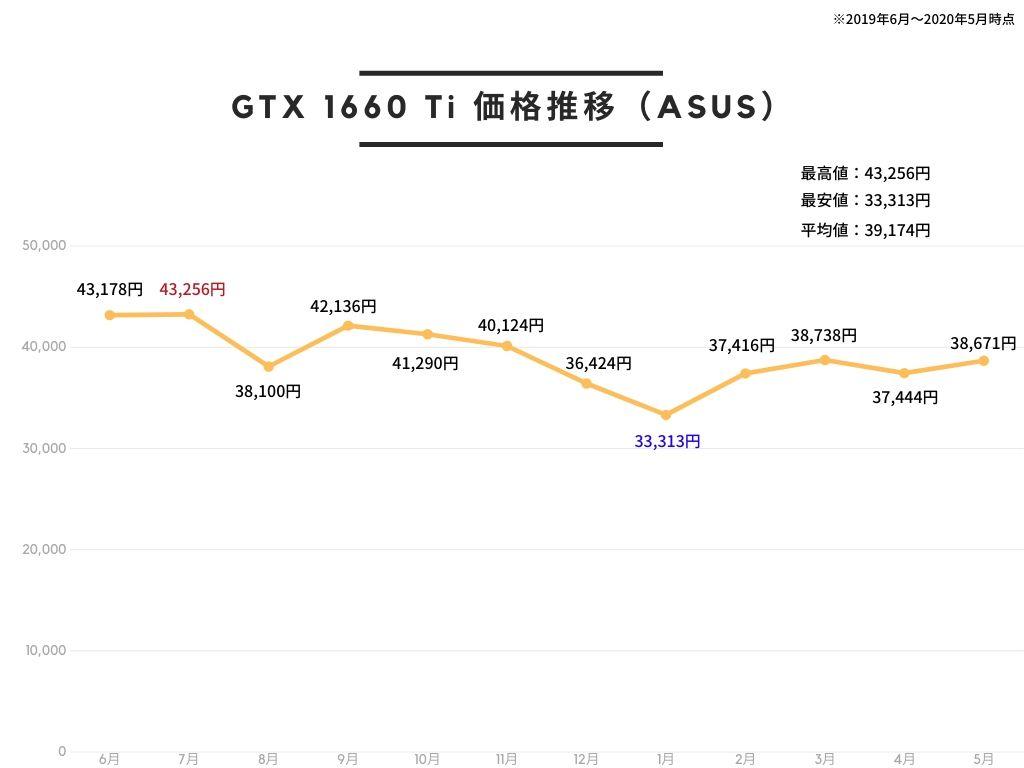 ASUS NVIDIA GTX1660TI 搭載 デュアルファンモデル 6G TUF-GTX1660TI-O6G-GAMINGの価格推移