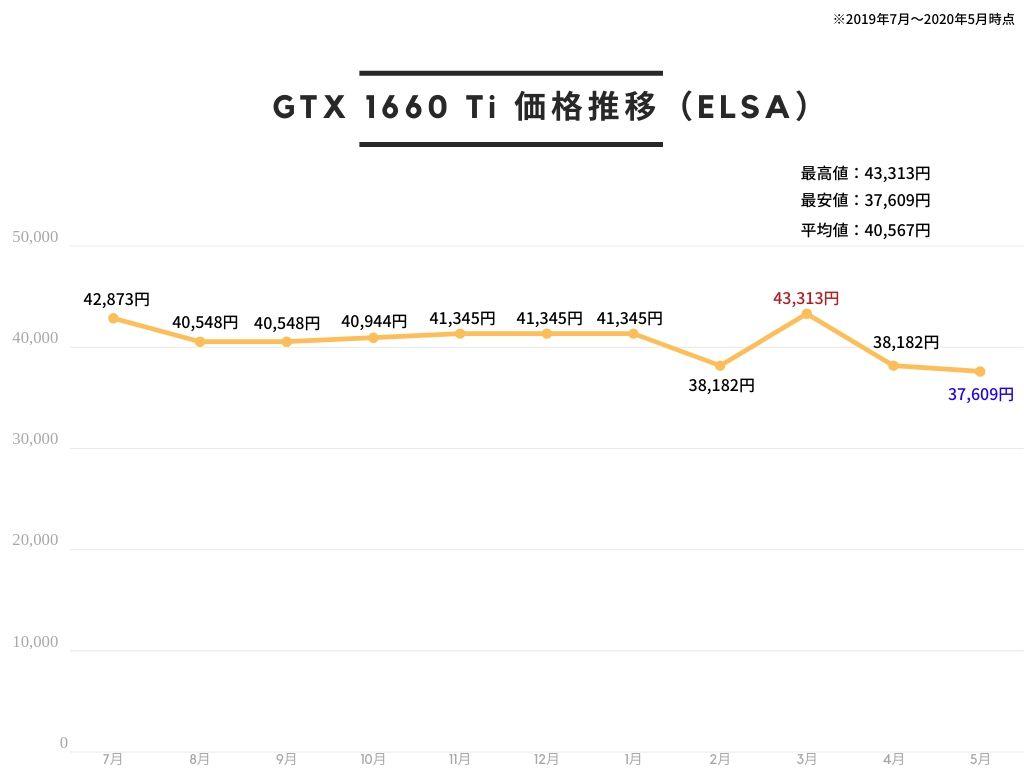 ELSA エルザ GeForce GTX 1660 Ti S.A.C グラフィックスボード VD6979 GD1660-6GERTSの価格推移
