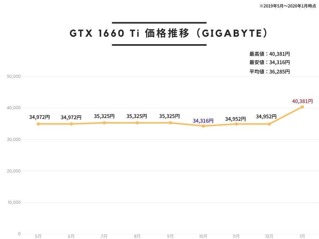 GIGABYTE NVIDIA GeForce GTX 1660Ti 搭載 グラフィックボード 6GB WINDFORCE 2X ファンモデル GV-N166TOC-6GDの価格推移