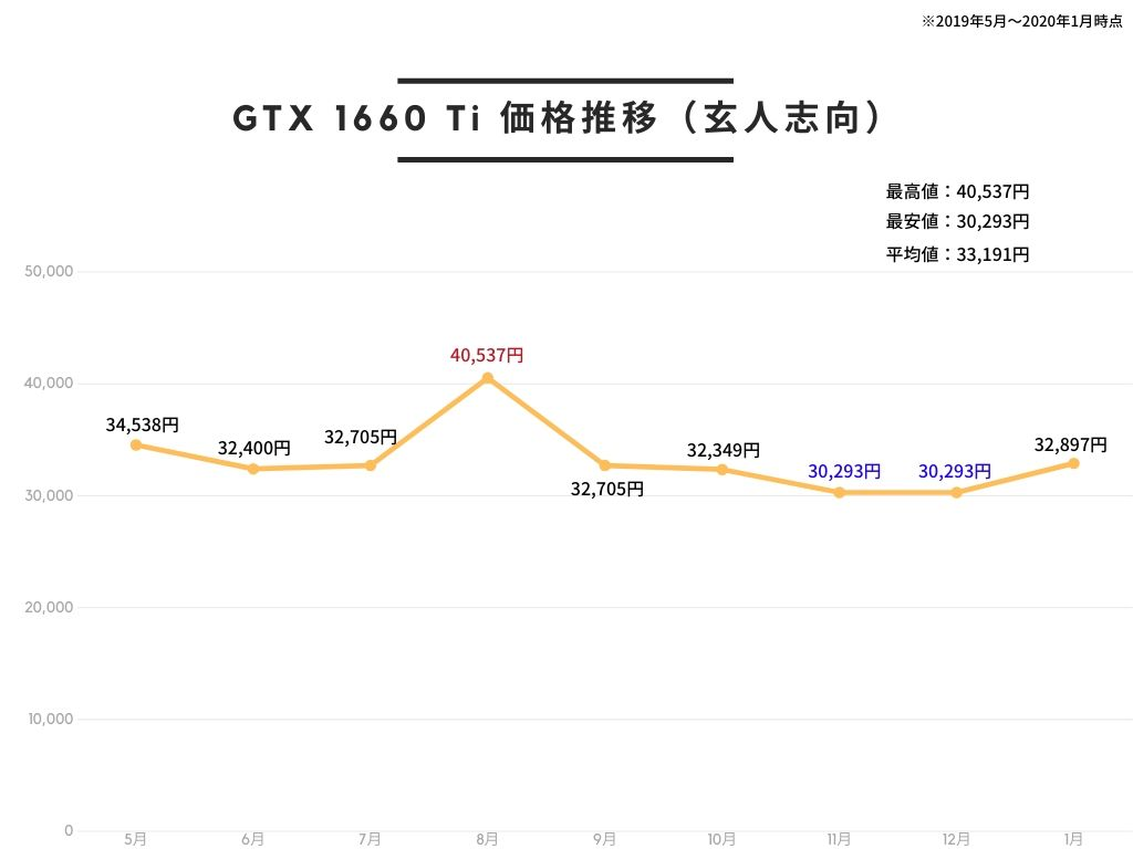 玄人志向 NVIDIA GeForce GTX 1660Ti 搭載 グラフィックボード 6GB デュアルファンモデル GF-GTX1660Ti-E6GB/DFの価格推移