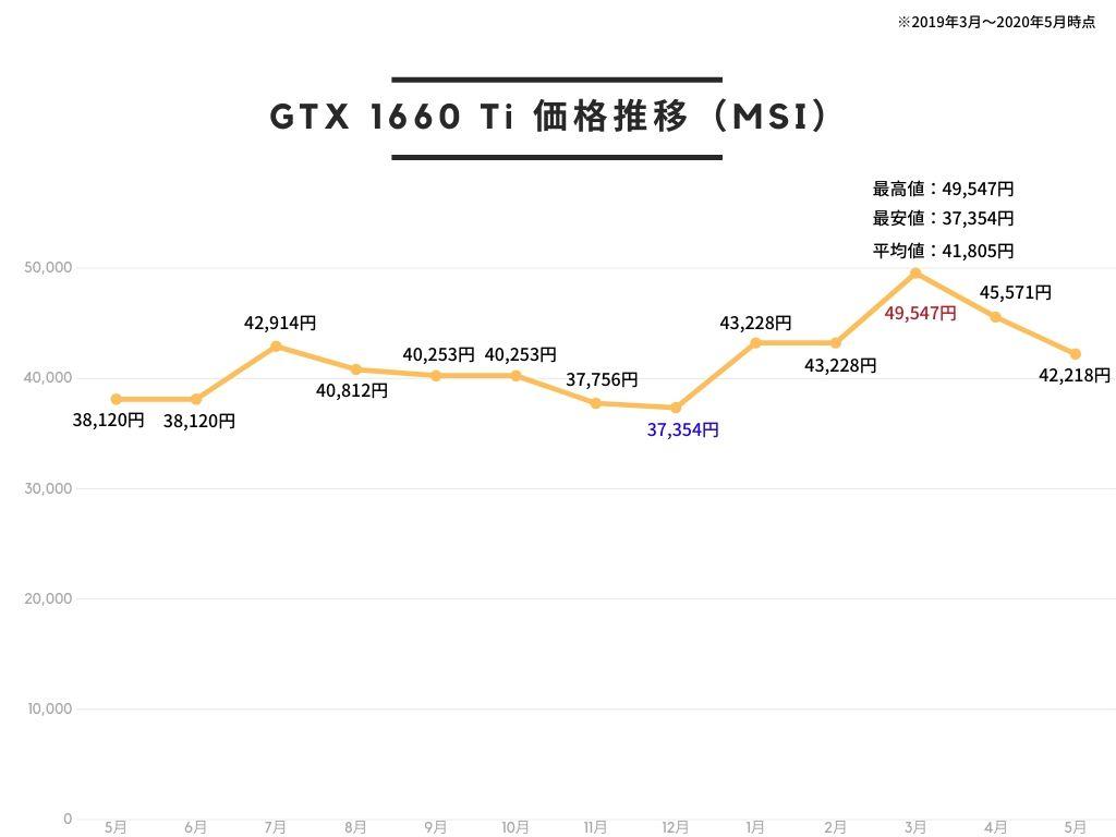 MSI GeForce GTX 1660 Ti GAMING X 6G グラフィックスボード VD6892の価格推移