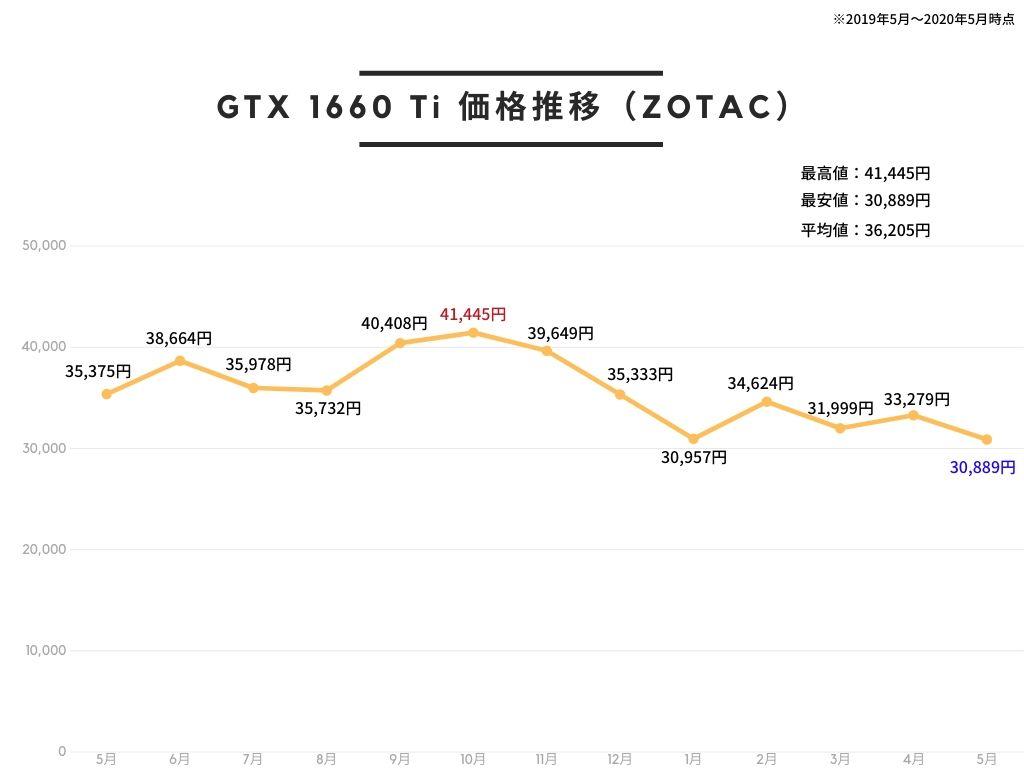 ZOTAC GAMING GeForce GTX 1660 Ti 6GB GDDR6 グラフィックスボード VD6900 ZTGTX1660TI-6GBの価格推移