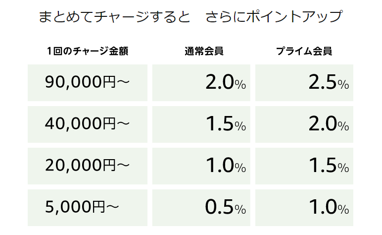 mazonギフト券を5000円分以上チャージでポイント還元