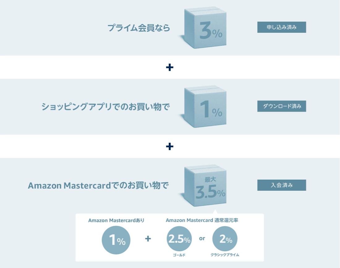 プライム会員 = 3% アプリでの買い物 = 1% MasterCardでの買い物 = 最大3.5% 合計で最大7.5%分のポイントが還元